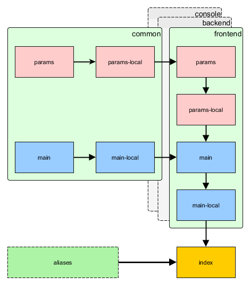 Tutorial advanced app - Yii2 Framework